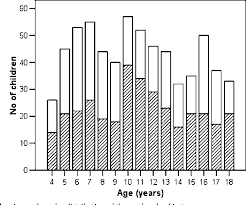 Pdf Cough Peak Flows Standard Values For Children And