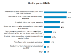 Skills Employers Look For What Skills Do Jobs Look For Under Fontanacountryinn Com