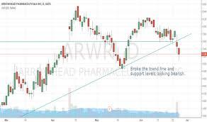 Arrowhead Pharmaceuticals Inc Arwr Stock Chart Arrowhead