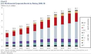 Corporate Debt As A Potential Amplifier In A Slowdown