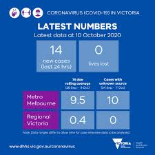 Events are counted in the victorian data set if the case is being managed in victoria. Vicgovdh On Twitter Yesterday There Were 14 New Cases No Deaths Reported Cases With Unknown Source Are Down In Metro Melbourne More Data Will Be Available Later Today Info Https T Co Pcll7ysegz Covid19vicdata