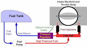 harley davidson motorcycle fuel injection explained fuel system diagram