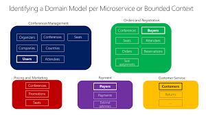 Domain Model Identifying Domain Model Boundaries For Each Microservice