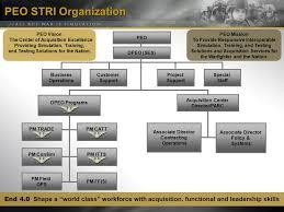 14 Reasonable Peo Organization Chart