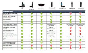 Logitech Remote Comparison Chart Logitech Harmony Comparison Chart Epic 2019 Guide