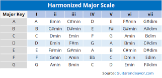 Major Scale Chord Progression Chart Harmonizing The Major Scale On Guitar To Easily Write Songs