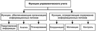 Курсовая работа Основы бухгалтерского управленческого учета  Курсовая работа Основы бухгалтерского управленческого учета ru