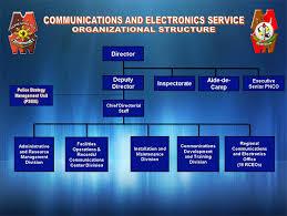 Philippine National Police Organizational Chart Pnpces