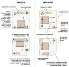 Feng Shui Bedroom layout. You'll have to enlarge this one to see it