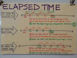Math Elapsed Time Grade 3 Lessons Tes Teach