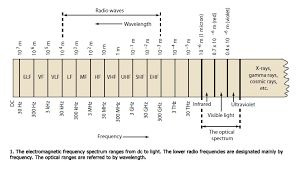Radio Wavelength Chart Understanding Radio Frequency Theory War Room