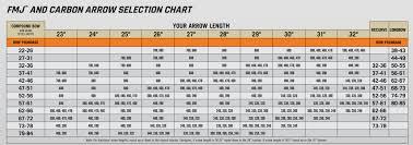 Easton Arrow Size Chart Nock Size Chart Bedowntowndaytona Com