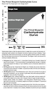 Your Carb Chart You Choose Be Well Or Not The Missing