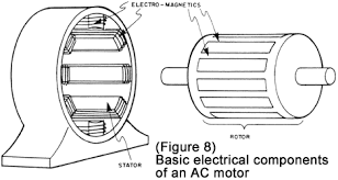 ac motor basic stator and rotor operation diagrams Ac Motor Diagram basic ac motor components ac motor diagram pdf