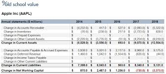 apple inc changes in net working capital table