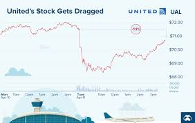 United Airlines Shares Chart United Airlines Visualizing The Numbers Behind The Crisis