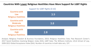 Gai Score Chart Religious Freedom And Lgbt Rights Rfbf