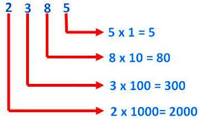 Expanded Form Chart Expanded Form Of A Number Writing Numbers In Expanded Form