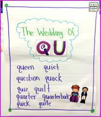 Qu Words Anchor Chart The Kindergarten Smorgasboard