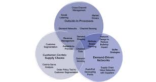 strategy supply chain brief is a customer centric strategy the same as demand driven outside in