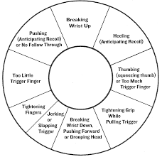 Trigger Finger Placement Chart A Quick Guide To Diagnosing Shooting Problems Usa Carry