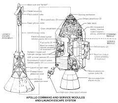 nasa nssdca spacecraft details diagram of apollo 11 command module