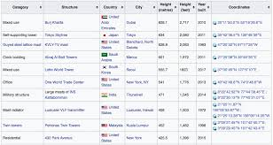 Wikipedia Create How To Create Datasets From Wikipedia Tables Manav Sehgal