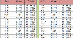 Height Weight Chart In Kgs 51 Circumstantial Ideal Height And Weight Chart For Men