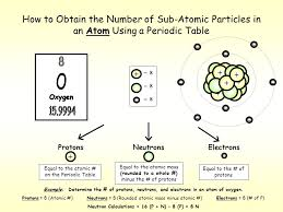 How to Obtain the Number of Sub-Atomic Particles in an Atom Using ...