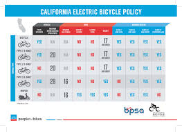 california governor signs law modernizing electric bike regulations bicycle retailer and industry news