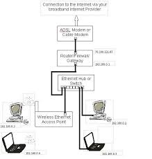 best ideas about ethernet hub aa v tecnologia skill setting up a network connection in order to gain local access to the