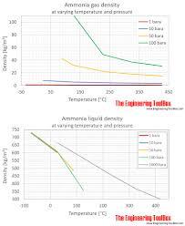 Liquid Ammonia Density Chart Ammonia Density At Varying Temperature And Pressure