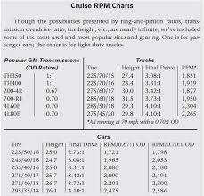 4l60e Transmission Interchange Chart Unique Swapper S Guide