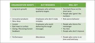 self managed teams how to reward in self managed teams corporate rebels