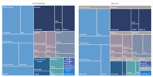 Excel Hierarchy Chart From Data Breaking Down Hierarchical Data With Treemap And Sunburst