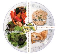 Meal Portion Chart Eating For Health Portion Size Guide Bauman College
