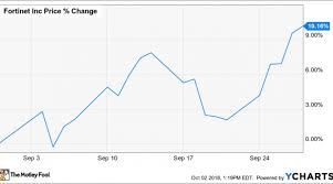 Why Fortinet Inc Stock Gained 10 2 In September Nasdaq