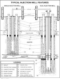 Water Well Design Drawing Water Resources Seawater Barriers Injection Well Components