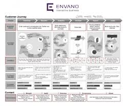 developing a strategy around customer experience envano Customer Relationship Mapping Customer Relationship Mapping #42 customer relationship mapping template