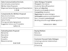 Sales Presentation Template Beauteous Sales Communications Formats Ppt Video Online Download