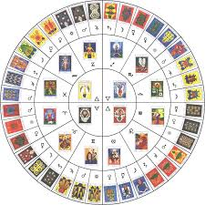 Astrology Decans Chart Axaxaxas Mlö Chart Showing Astrological Decans And
