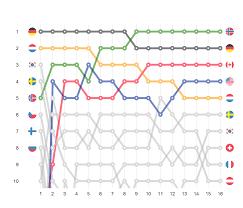 Bump Chart