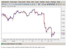 Forex Eur Usd Live Chart Usdchfchart Com