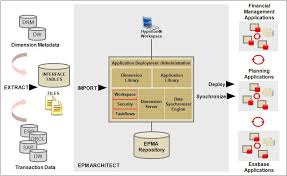 performance management architect administrator    s guideepm architect architecture diagram