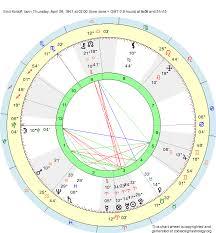 Aries Birth Chart Birth Chart Emil Kirdoff Aries Zodiac Sign Astrology