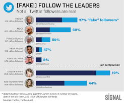 Donald Trump Twitter Followers Chart Sign Up Fake Followers Follow The Leader Pope Francis