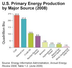Understanding Renewable Energy Direct Energy Business