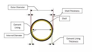 Nominal Bore Size Chart What Is Nominal Diameter Of A Pipe Quora
