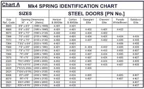 garage door spring chart awesome garage garage door torsion spring conversion chart