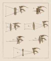 Vertex Distance Chart Pin By The Optical Journal On Old Medical Devices And Cures